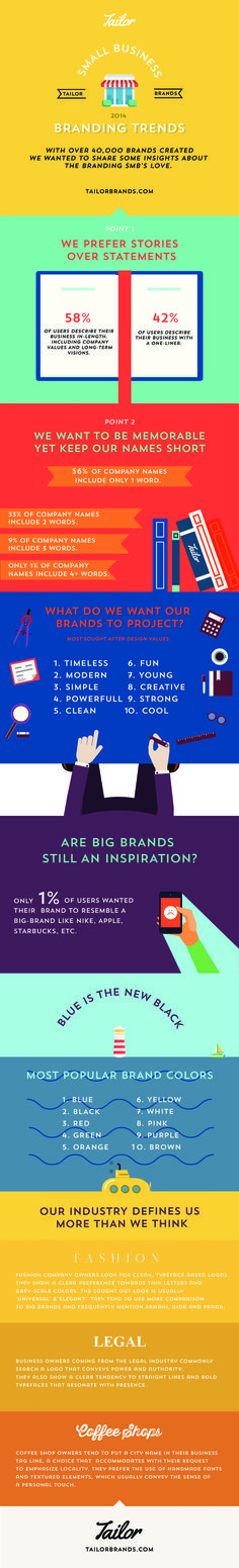 Infographic: Small Business Branding Trends - @visualistan