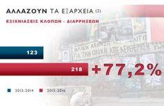 Γραφήματα με ορισμένα βασικά στοιχεία που παρουσίασε το πρωί στη Βουλή, απαντώντας στον πρόεδρο της ΝΔ, παραθέτει ο Αλέξης Τσίπρας στους λογαριασμούς του σε Facebook και Twitter, τονίζοντας …