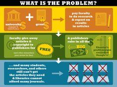 OA Infographic
