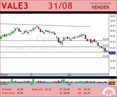 VALE - VALE3 - 31/08/2012 #VALE3 #analises #bovespa