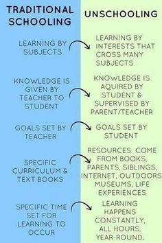 Homeschooling v's Unschooling