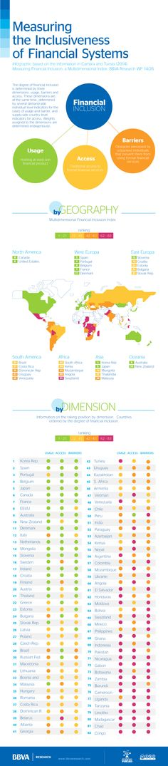 BBVA Research » Infographics | Measuring the inclusiveness of financial systems