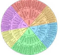 This wheel of emotion words could be a useful resource for your Literacy lessons. Being helpful on Tumblr. by wolfwarrior1234.deviantart.com on @DeviantArt