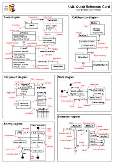 UML Quick Reference Guide | Best Cheat Sheets