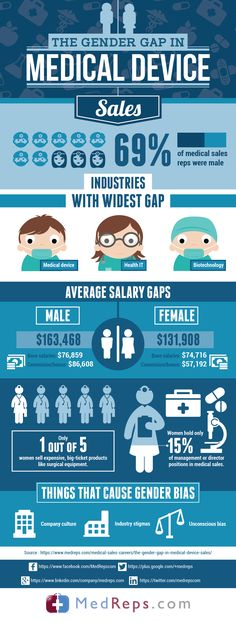 How much do medical device reps earn? MedReps has the inside scoop - medical sales sample resume