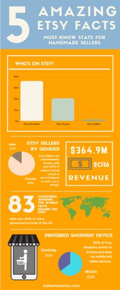 [INFOGRAPHIC & BLOG] When it comes to handmade marketplaces, nothing beats Etsy! With over 54 million members, and 1.8 million handmade sellers, Etsy is a great place for your handmade crafts to be seen...READ MORE... #etsyshopowner #etsyseller #etsy #etsyfinds #etsyshop #etsygifts #handmade