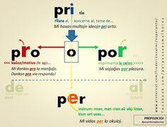 #prepozicioj #pri #migo #pro #por #per #esperanto #malgrandailustritagramatikero #prepozicio