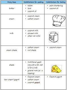 Dairy substitutions