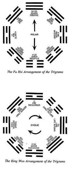 I Ching Trigrams http://www.viadeo.com/es/profile/homeopatia-unicista.cordoba-ciudad-argentina-tel.-0351-4210847. - #Taoism