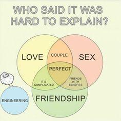 And... engineering. @Anna Zaleski