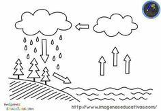 Earth Science Activities, Easy Science Experiments, Science Chemistry, Science Worksheets, Preschool Education, Teaching Kindergarten, Early Education, Worksheets For Kids, Kindergarten Worksheets