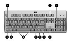Image of a typical Keyboard Layout