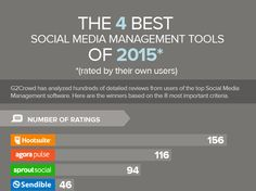 The 4 Best Social Media Management Tools of 2015 [Infographic] #contentmarketing #feedly