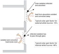 Souther Exposure Sun Control Combo Overhang Fins Site Planing And Design Pinterest