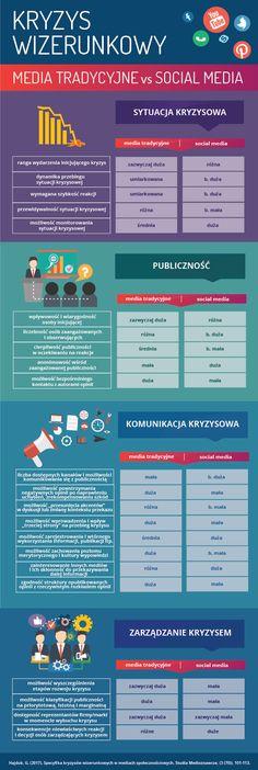 Kryzys wizerunkowy w mediach tradycyjnych a kryzys w social media #infographic #crisis #socialmedia #kryzys #media