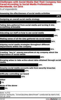 """""""Assessing the effectiveness of social media activities"""" and """"Designing an overall social strategy"""" are the biggest challenges for companies re: SoMe 