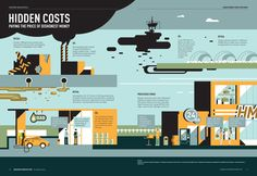 Hidden Cost Infographic by Angela Soh, via Behance
