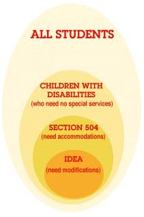 """To Accommodate, To Modify, and To Know the Difference: Determining Placement of a Child in Special Education or """"504"""" --> ideas and rationale for different modifications/accommodations"""