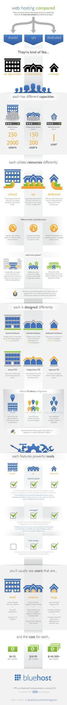 Web Hosting Compared - Bluehost.com
