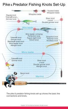 kite fishing kite fishing rig diagram go fish fish