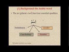 Learn Arabic - [Lesson Arabic Grammar for Understanding the Quran Quran Arabic, Arabic Phrases, Arabic Words, Learn Arabic Online, Arabic Lessons, Learn Quran, Arabic Alphabet, Islamic Teachings, Islam Facts