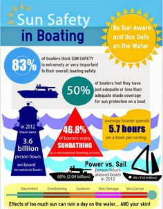 SureShade Blog: Sun Safety in Boating Infographic