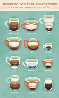 coffee drinks Recipes Sweets is part of Best Sweet Coffee Drinks Recipes Yummly - Latte vs Cappuccino An Extra Crispy Guide to Espresso Drinks Espresso Drinks, Best Espresso, Italian Espresso, Coffee Guide, Cappuccino Machine, Cappuccino Recipe, Latte Recipe, Coffee Machine, Coffee Recipes