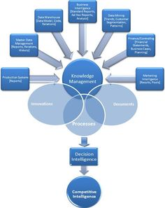 Knowledge Management and Business Intelligence - Part 2 http://www.business-intelligence-secrets.com/2011/05/05/knowledge-management-and-business-intelligence-picture/ #BusinessManagementOnlineClasses