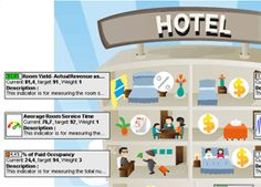 KPIs in hotels  |  Image source: http://www.strategy2act.com/solutions/effective-use-of-kpis-in-hotel-management.htm