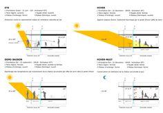 Ahorro de energía: jardín de invierno, espacio, confort, luz y control de temperatura. Transformación de un bloque de viviendas, Torre Bois le Prêtre por Druot y Lacaton & Vassal. Señala encima de la imagen para verla más grande.