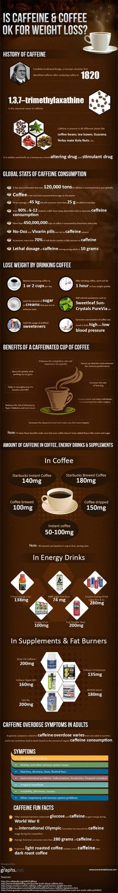 #INFOgraphic > Caffeine on Weight Loss:   > http://infographicsmania.com/caffeine-on-weight-loss/?utm_source=Pinterest&utm_medium=INFOGRAPHICSMANIA&utm_campaign=SNAP