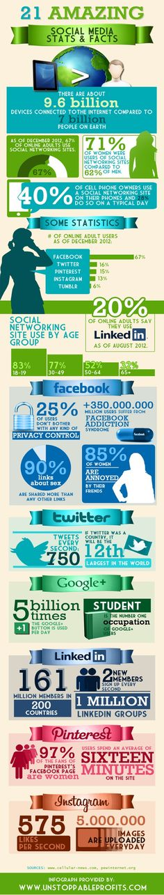 67% of online adults use social networking sites. Find other 20 cool stats about social media in this #infographic