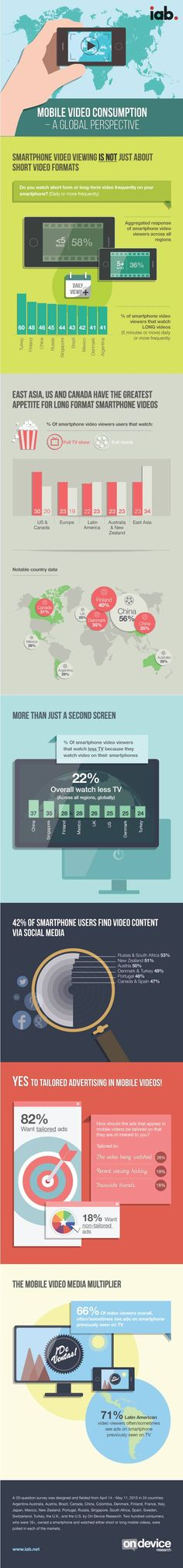 Content - Consumers' Mobile Video Viewing Habits [Infographic] : MarketingProfs Article