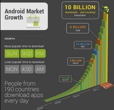 Android posted a series of infographics on Thursday with impressive app stats to celebrate its 10 billionth download from the Android Market.