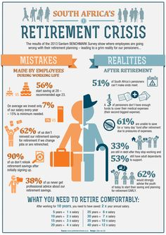 Image of an infographic based on a Sanlam retirement planning survey for an article on moneysmart