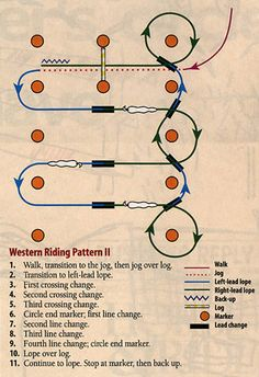 To ace this western riding pattern you'll need to ride fluidly and precisely, and with perfect timing. By Leslie Lange.