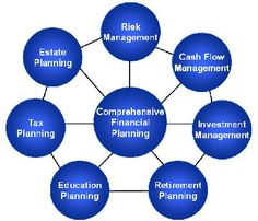#Personal #Financial #Planning  http://www.beekongcpa.com/personalfinplan.php