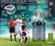 #inphographic Copa del Rey Real Madrid vs FC Barcelona