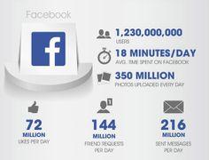 Le pouvoir des réseaux sociaux