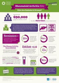 Remission infographic