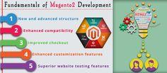 #Fundamentals of Magento 2 #Development  #Magento