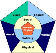 Good website that describes the different learning styles.
