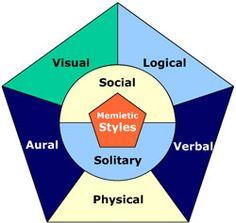 Learning styles v training styles