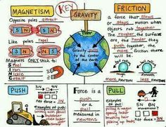 Science Notes - Force and Motion Science. by Science and Math Doodles 8th Grade Science, Elementary Science, Middle School Science, Science Classroom, Teaching Science, Science Education, Science For Kids, Earth Science, Teaching Resources