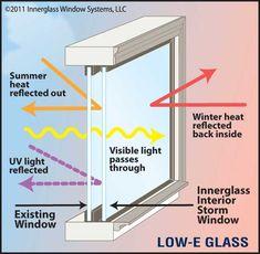 Low E Glass interior storm windows