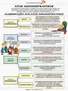 A classificação dos atos administrativos não é assunto uniforme entre os doutrinadores.  Muitos são os critérios...