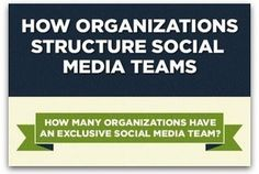 Infographic: An inside look at companies' social media teams #socialflo # Infographic #socialmedia