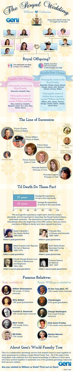 The Royal Wedding Family Tree