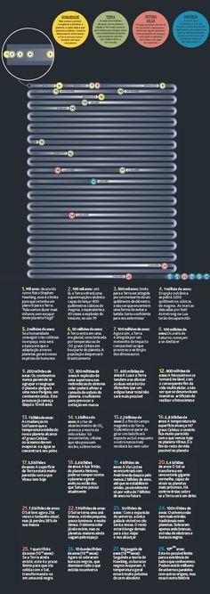 Calendário mostra o provável futuro da humanidade, da Terra e do Universo
