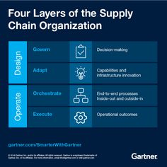 Gartner - Four Layers of the Supply Chain Organization Supply Chain, Decision Making, Innovation, The Outsiders, Layers, Organization, How To Make, Layering, Getting Organized